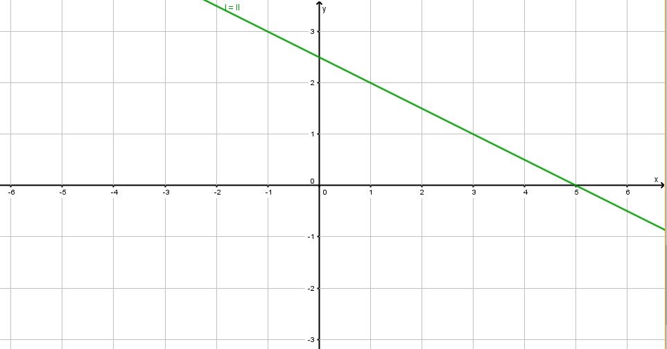 Lineare Gleichungen und lineare Gleichungssysteme in zwei Variablen ...