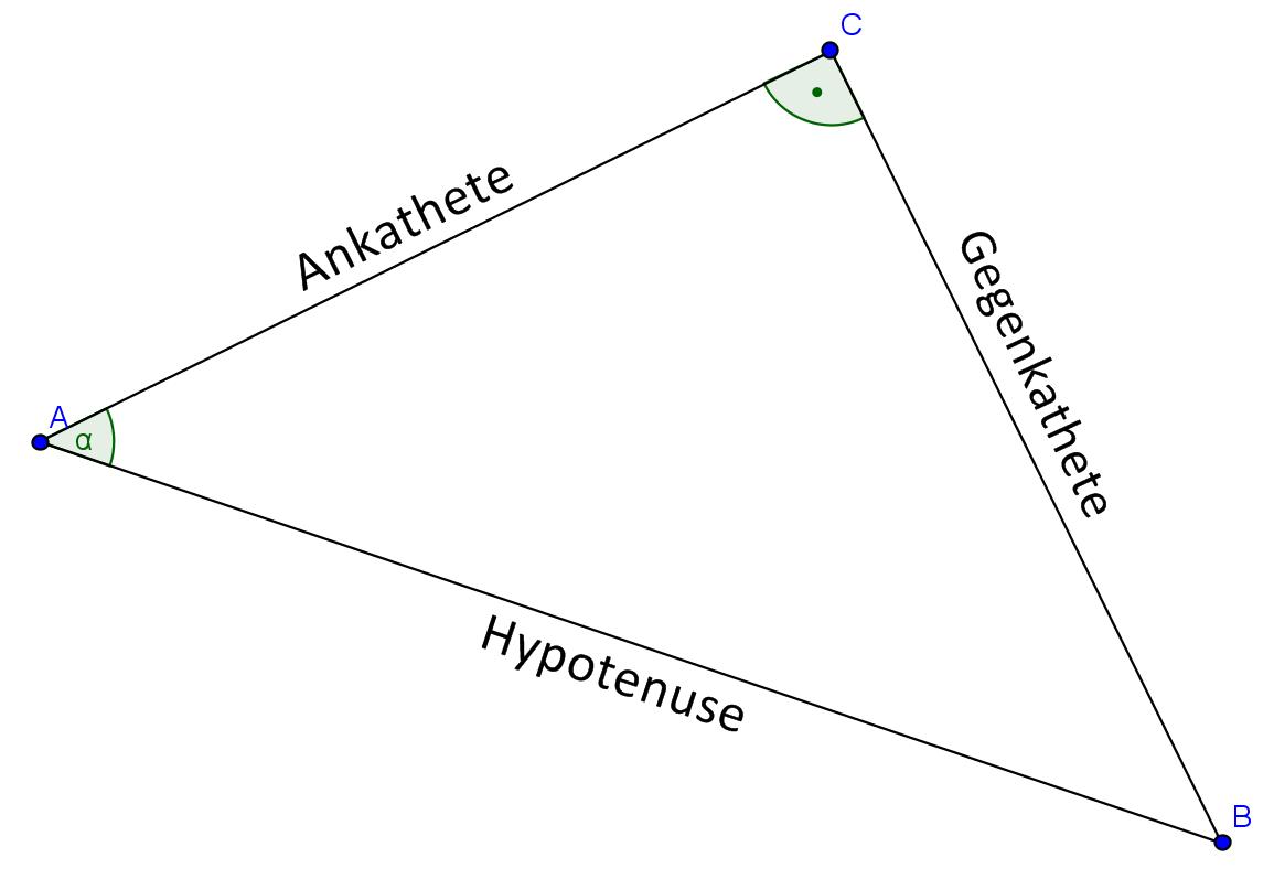 hypotenuse ankathete gegenkathete