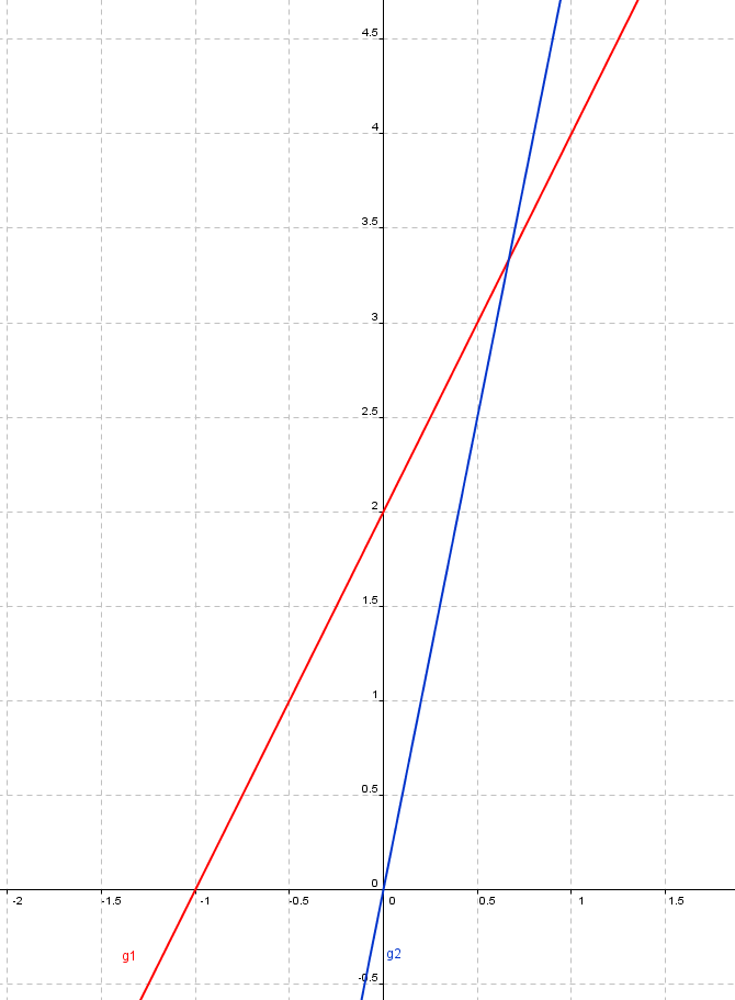 Lineare Gleichungssysteme mit 2 Variablen - Lernpfad