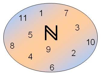 Zahlenmengen und ihre Eigenschaften - Lernpfad