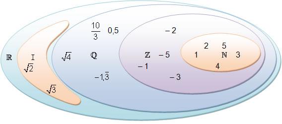 Zahlenarten Symbole