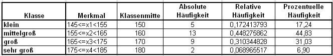 beschreibende statistik auflisten untersuchen und. Black Bedroom Furniture Sets. Home Design Ideas
