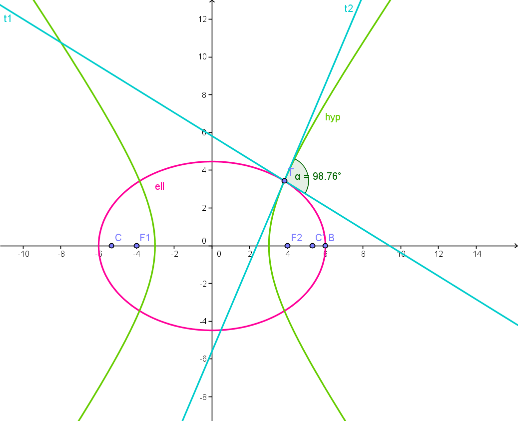 how to make a parable in geogebra