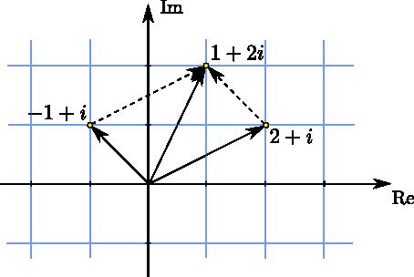 Komplexe Zahlen - Mathematische Hintergründe
