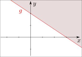 Ungleichungen - Mathematische Hintergründe
